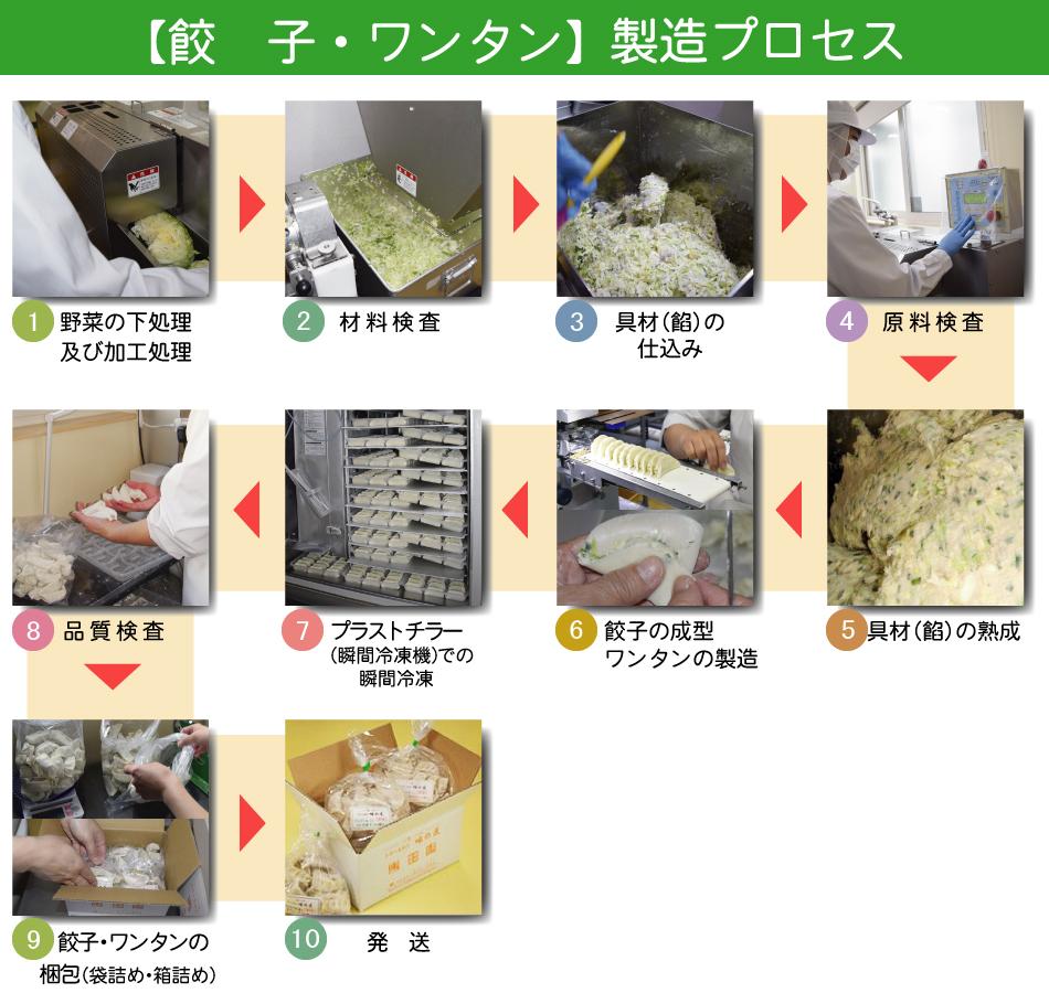餃子・ワンタン製造工程